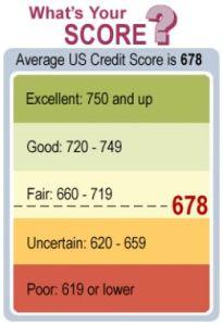 tweet credit score